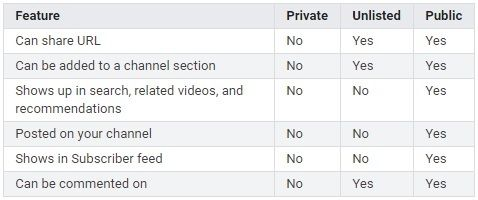features_explained_youtube_privacy